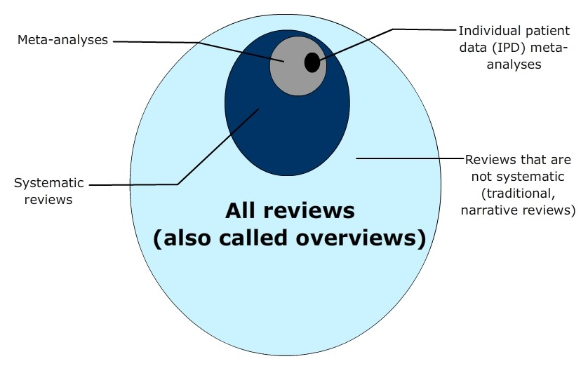 Systematic Review Meta Analysis Step By Step Guide Academy