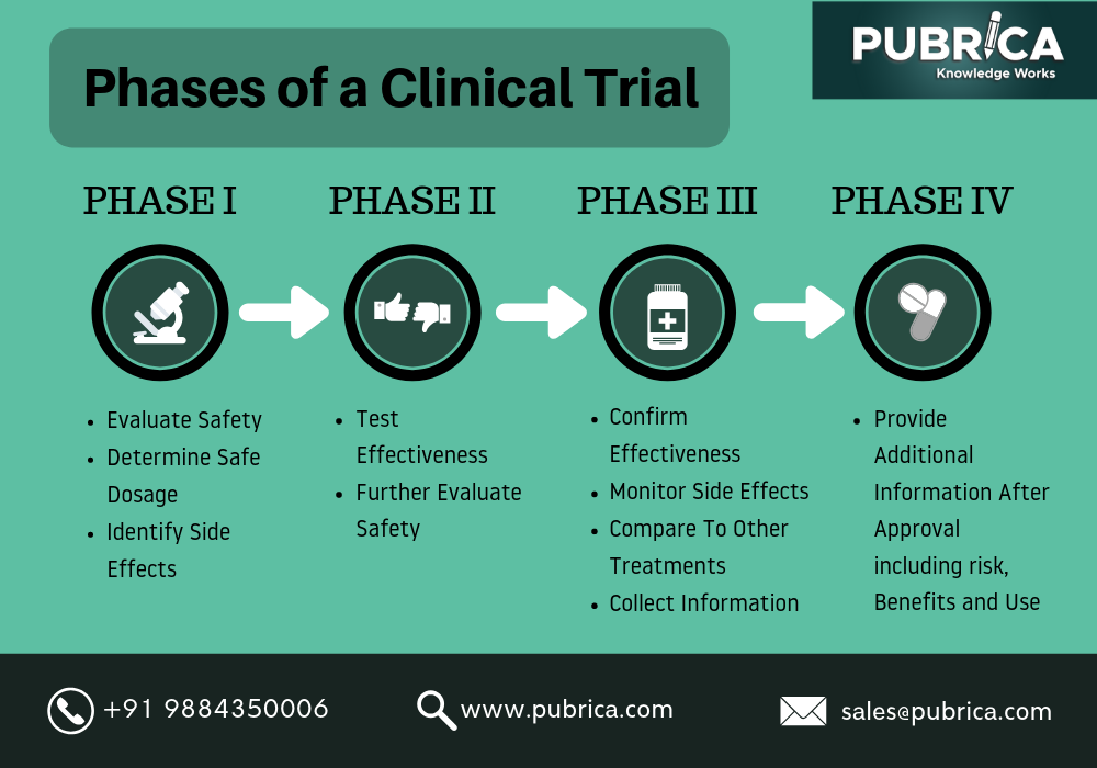 on biostatistics and clinical trials Phases