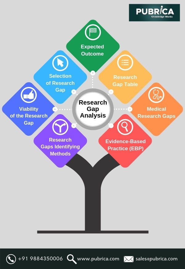 A Framework for the identification of research gap - research gap, literature gap, literature review methodology, literature review sample, literature review example for research proposal, research gap identification, knowledge gap in research, gaps in literature review, identifying research gaps in literature review, literature review dissertation,