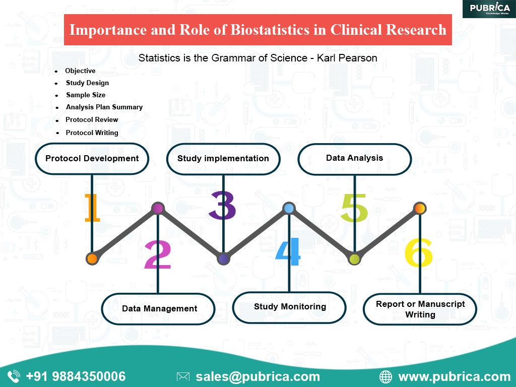 biostatistics in clinical research