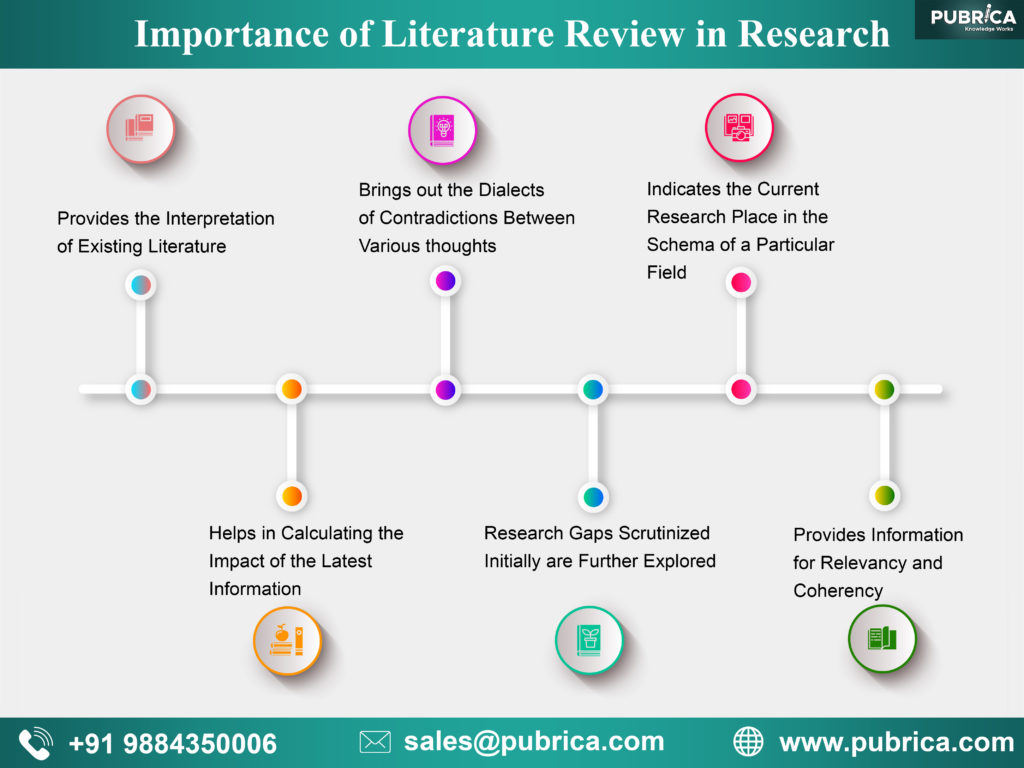 Why is it important to do a literature review in research? – Academy