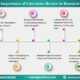 Importance of literature review in research