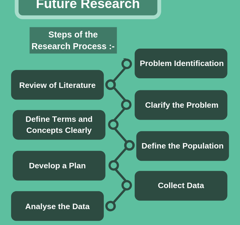 Literature Review gap and Future research, literature review dissertation