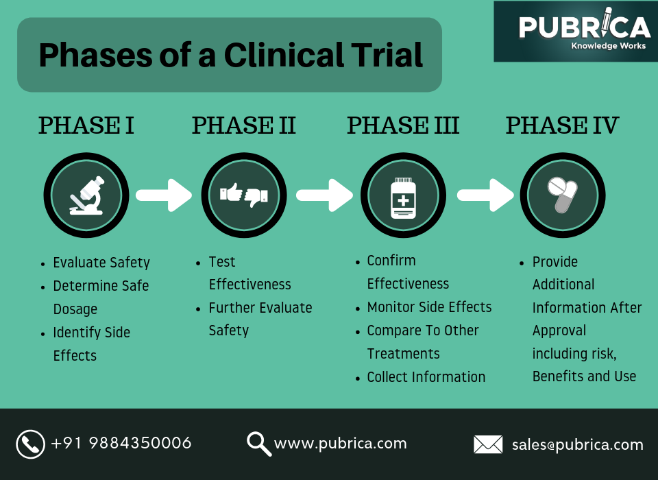 on biostatistics and clinical trials