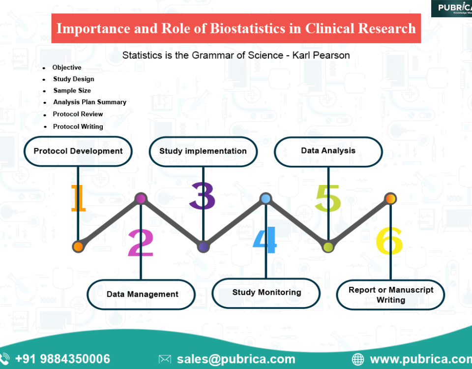 importance and role of biostatistics in clinical research, biostatistics in public health, biostatistics in pharmacy, biostatistics in nursing,biostatistics in clinical trials,clinical biostatistics