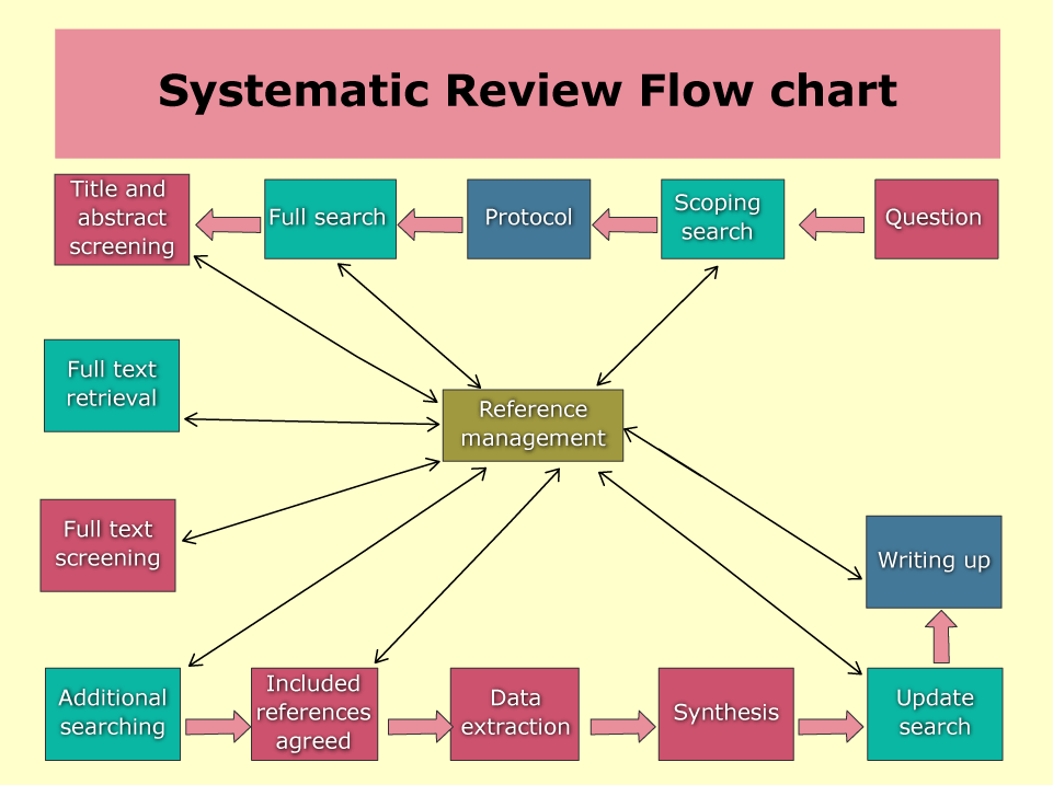 Systematic-Review-Flow-chart